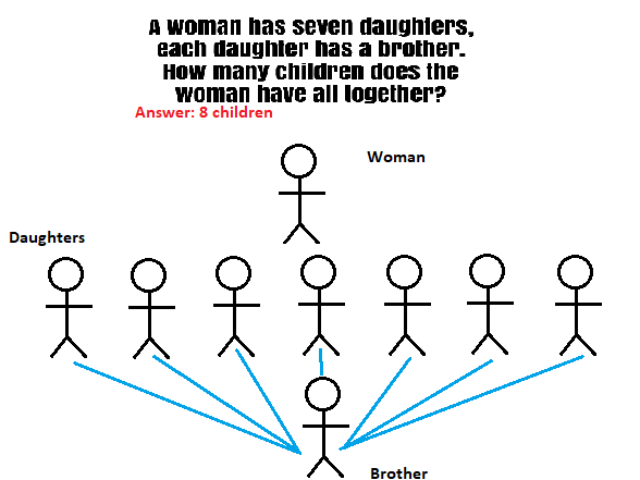 sisters and brother answer